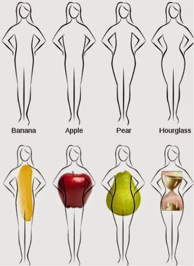 Specific Body Shapes Linked with Health Conditions