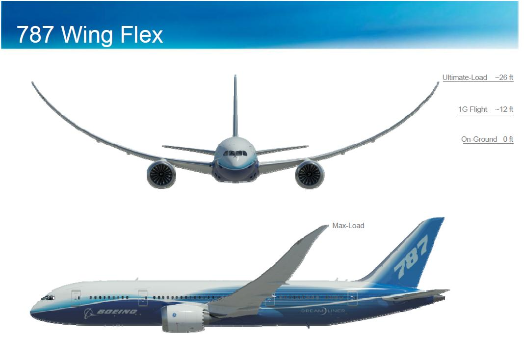 Why the Boeing 787 Dream liner wings curve when flying